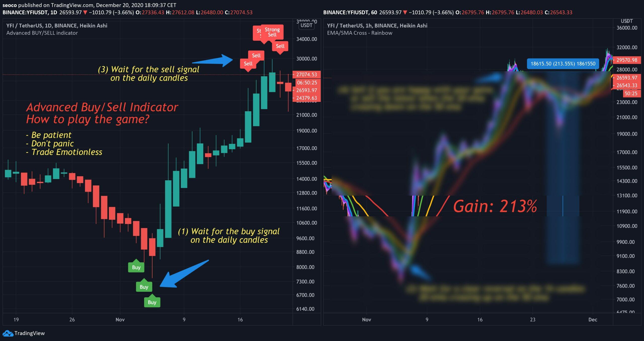 YFIUSDT - Crypto Trading Result