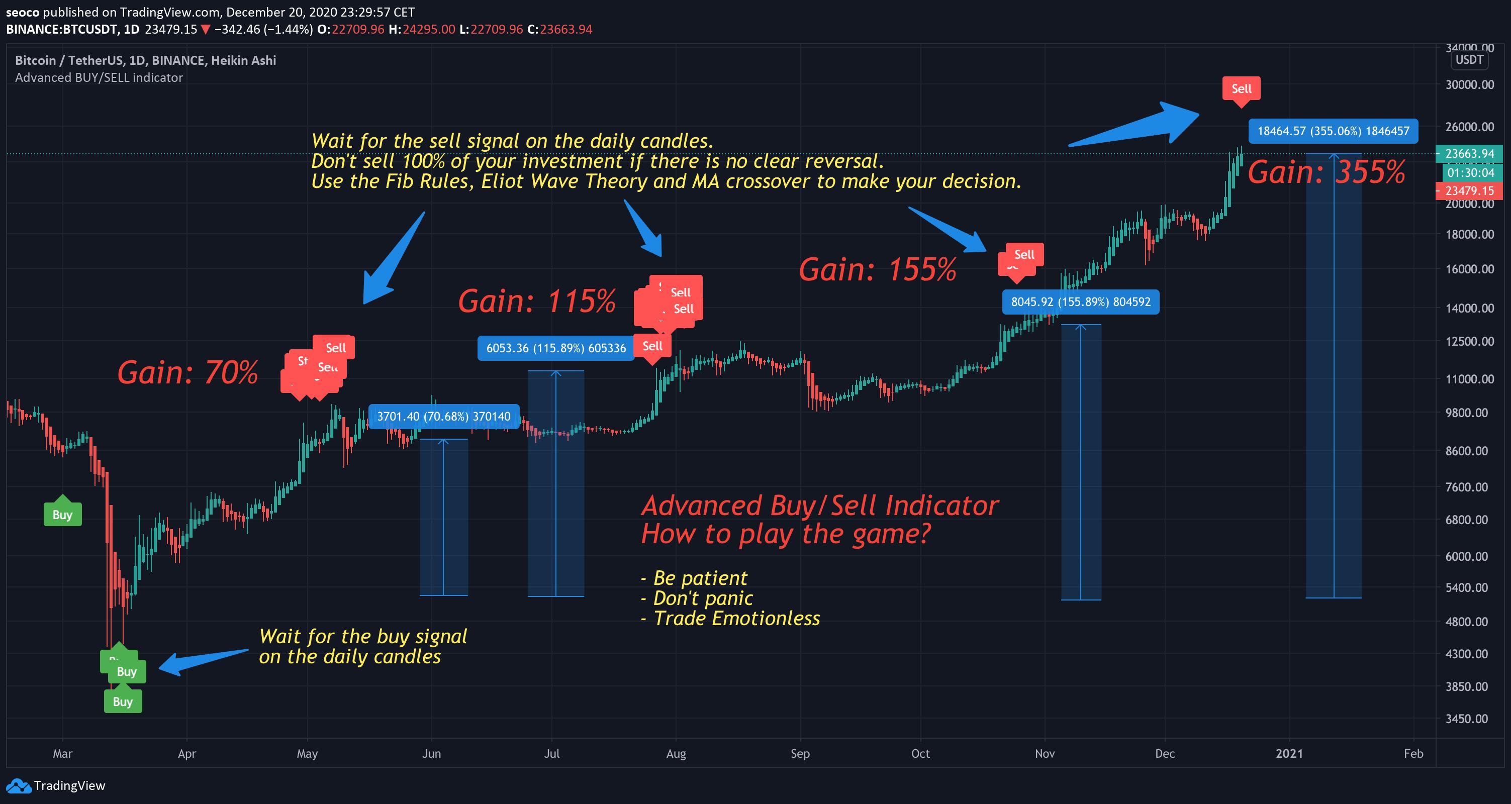 BTCUSDT - Crypto Trading Result